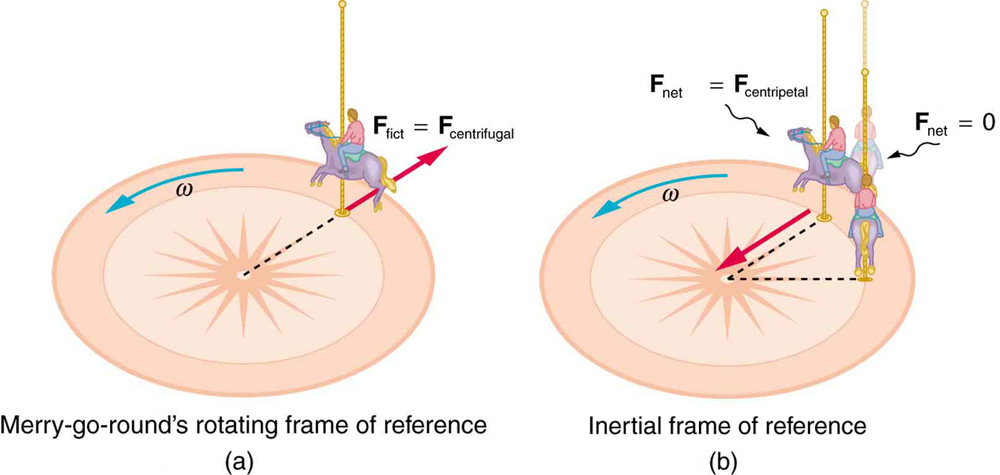 coriolis Forces and centrifugal Force Image