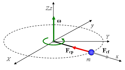 Centrifugal Forces explain with diagram