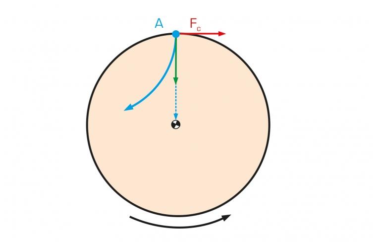 Coriolis Forces described with image